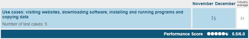 Symantec Endpoint Proteciton 12.1 AV-TEST